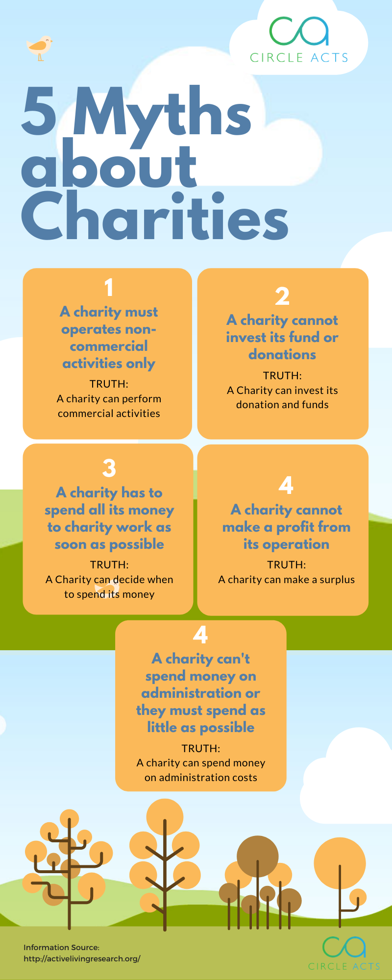 Charity Myths, misconceptions, misunderstanding
